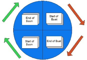 real estate cycles chart
